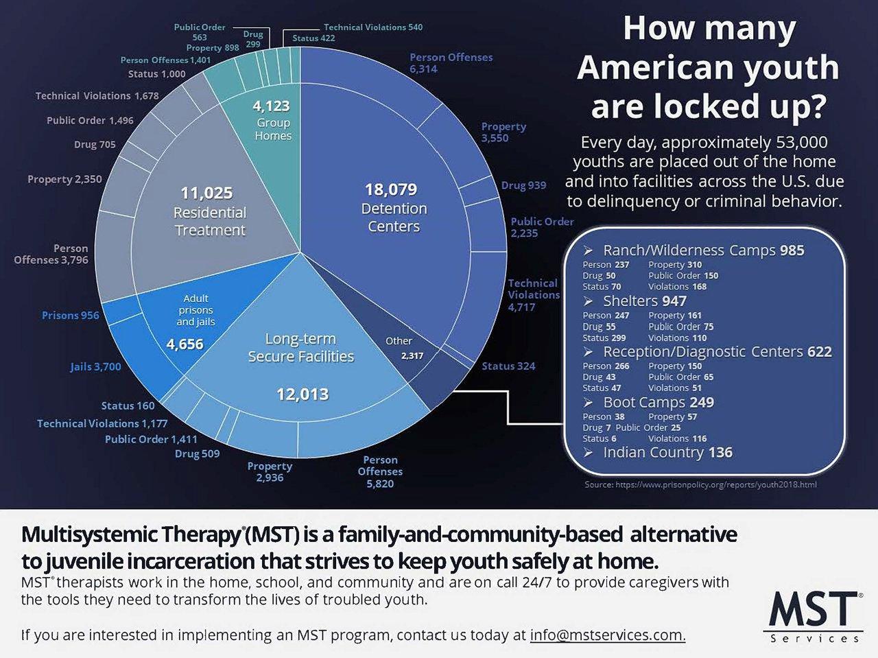 How many youth locked up