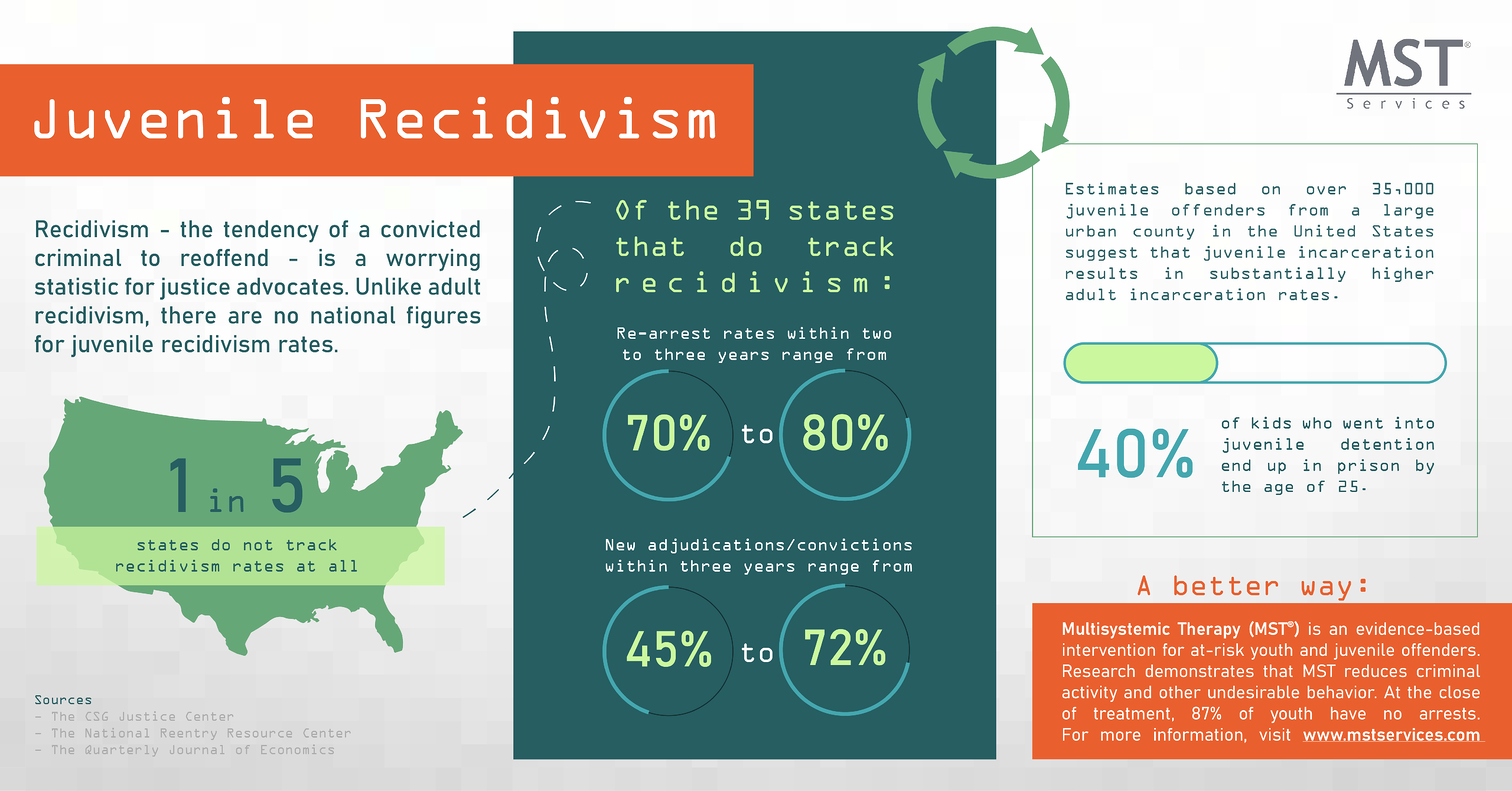 Juvenile Recidivism Infographics
