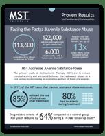 Juvenile Substance Abuse Fact Sheet thumbnail