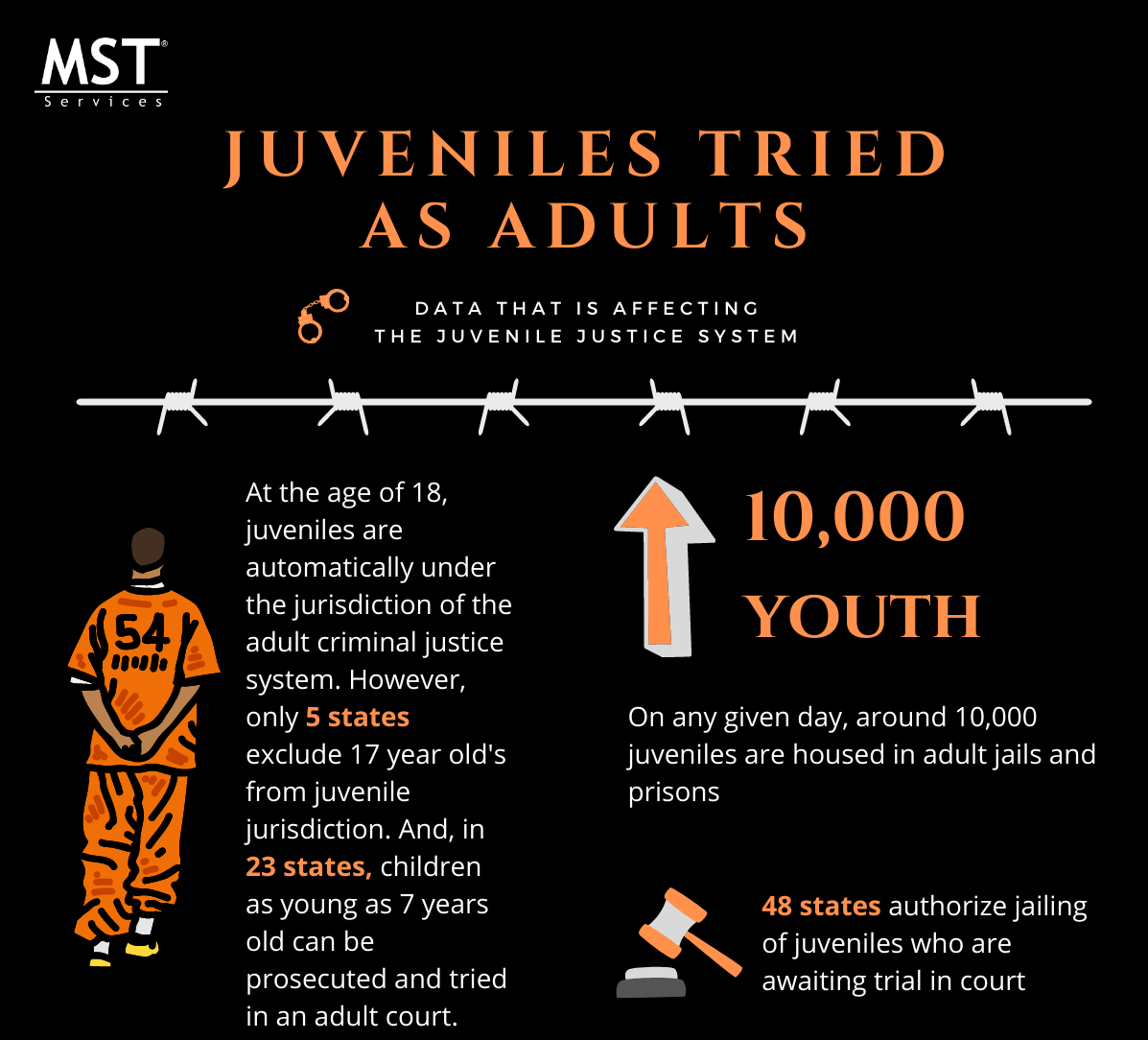 Juveniles Tried as Adults Infographic - MST thumbnail