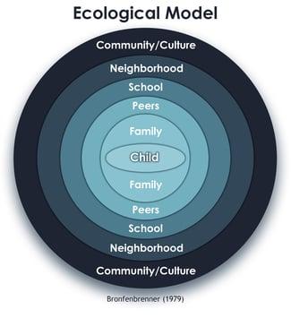 Ecological Model 2018