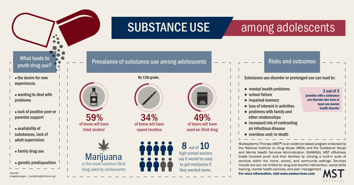 youth substance abuse infographic